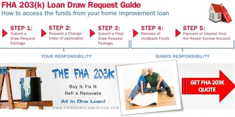 8 Essential Steps to the FHA 203k Loan | AnnieMac Renovation Lending